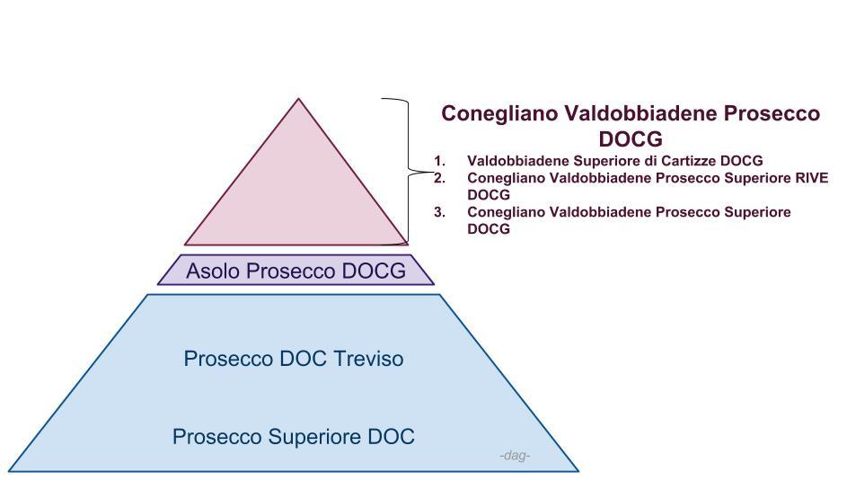 Prosecco klasifikace